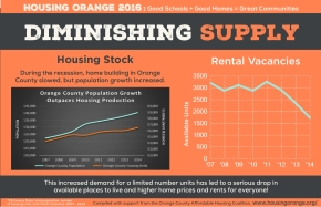 Diminishing Supply of Housing and RentalStock